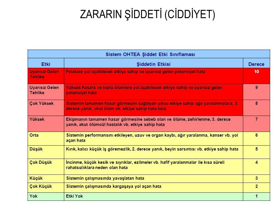 ZARARIN ŞİDDETİ (CİDDİYET)