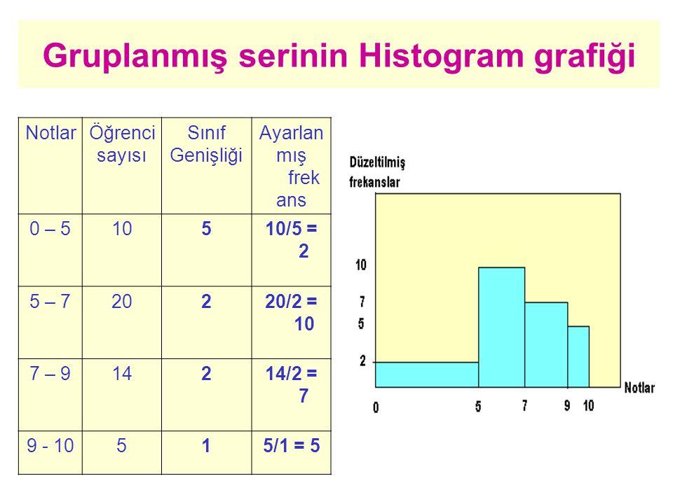 Gruplanmış serinin Histogram grafiği