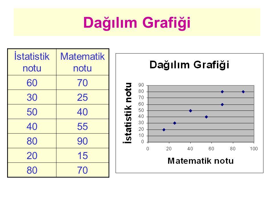 Dağılım Grafiği İstatistik notu Matematik notu 60 70 30 25 50 40 55 80