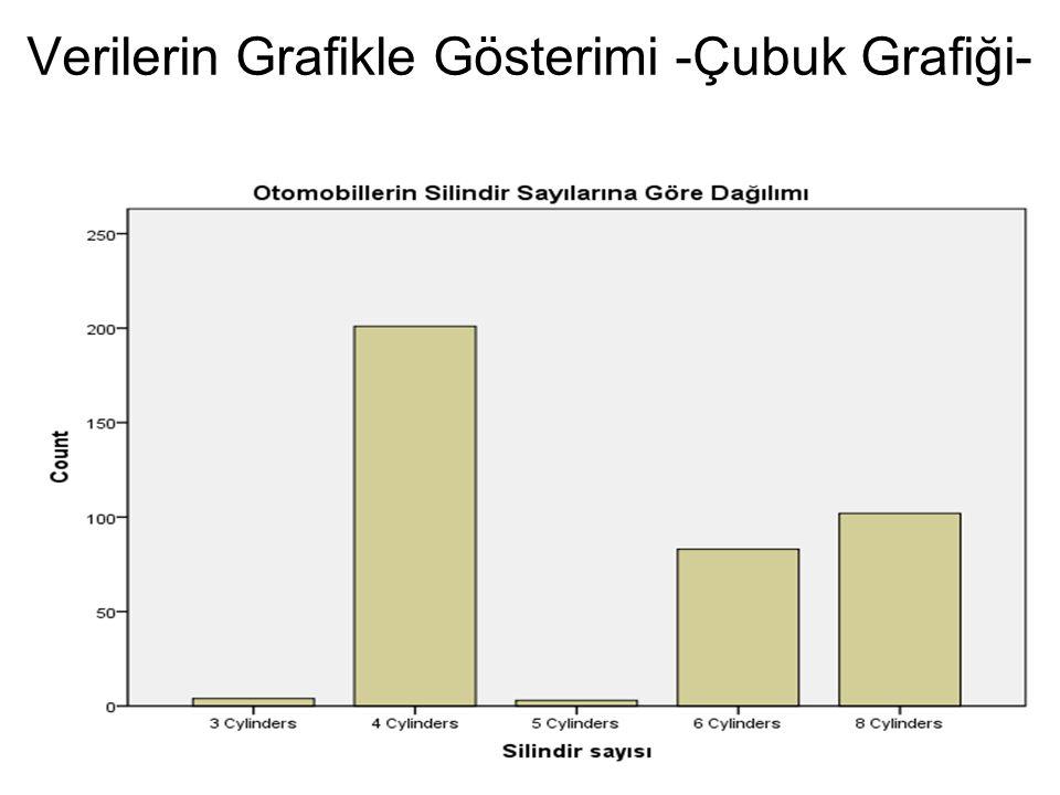 Verilerin Grafikle Gösterimi -Çubuk Grafiği-