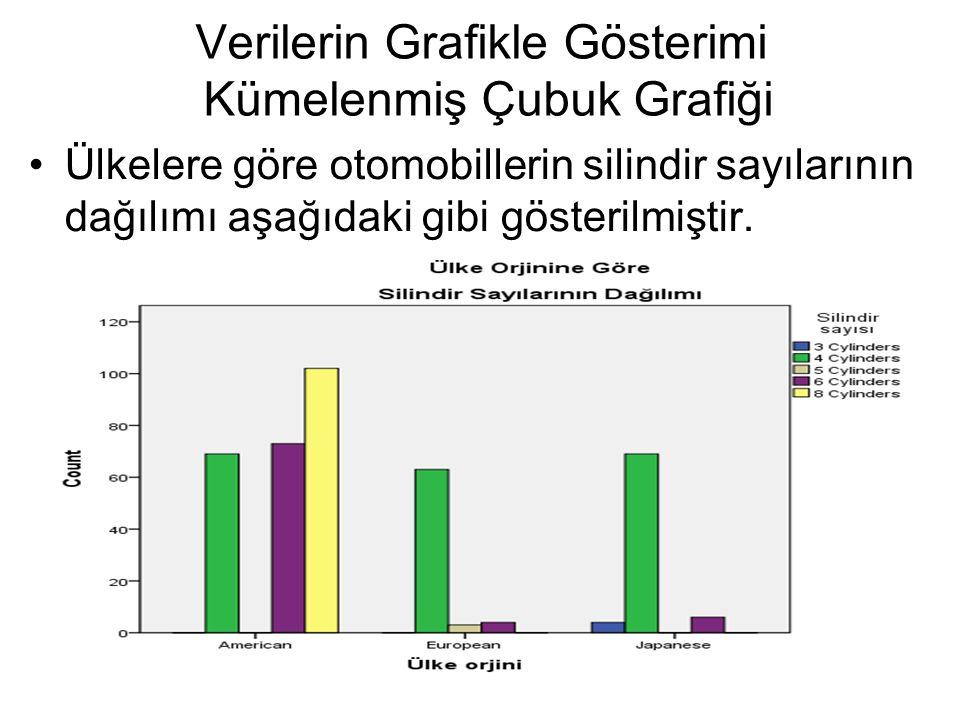 Verilerin Grafikle Gösterimi Kümelenmiş Çubuk Grafiği