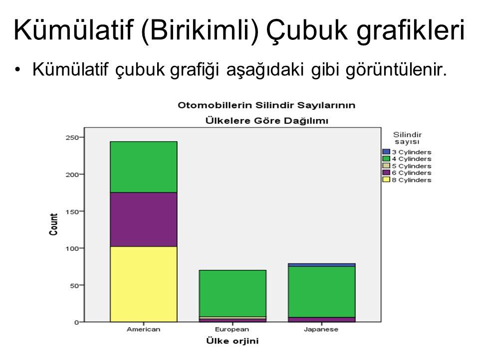 Kümülatif (Birikimli) Çubuk grafikleri