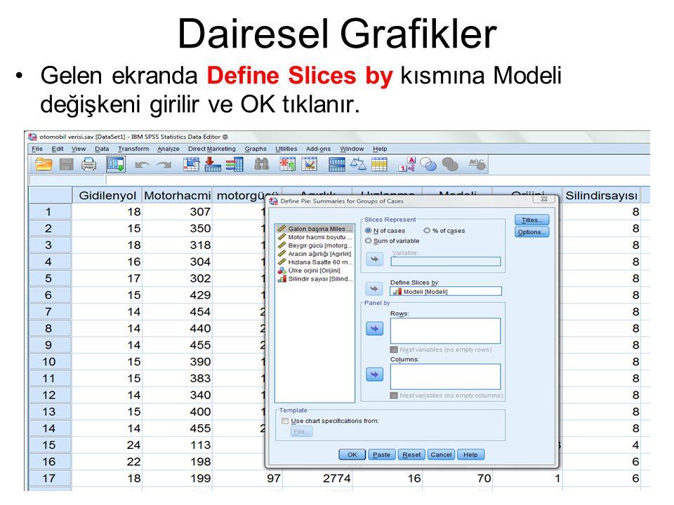 Dairesel Grafikler Gelen ekranda Define Slices by kısmına Modeli değişkeni girilir ve OK tıklanır.