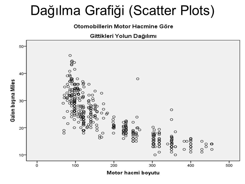 Dağılma Grafiği (Scatter Plots)
