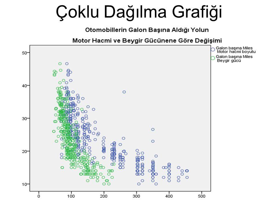 Çoklu Dağılma Grafiği