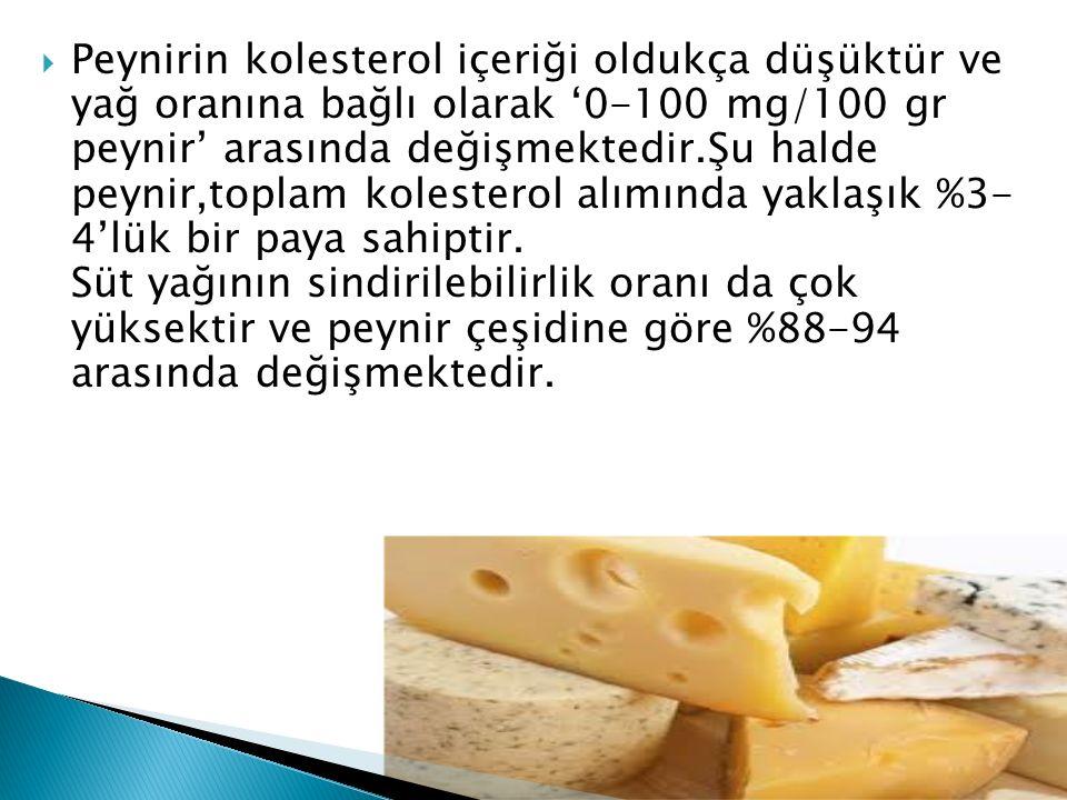 Peynirin kolesterol içeriği oldukça düşüktür ve yağ oranına bağlı olarak '0-100 mg/100 gr peynir' arasında değişmektedir.Şu halde peynir,toplam kolesterol alımında yaklaşık %3- 4'lük bir paya sahiptir.
