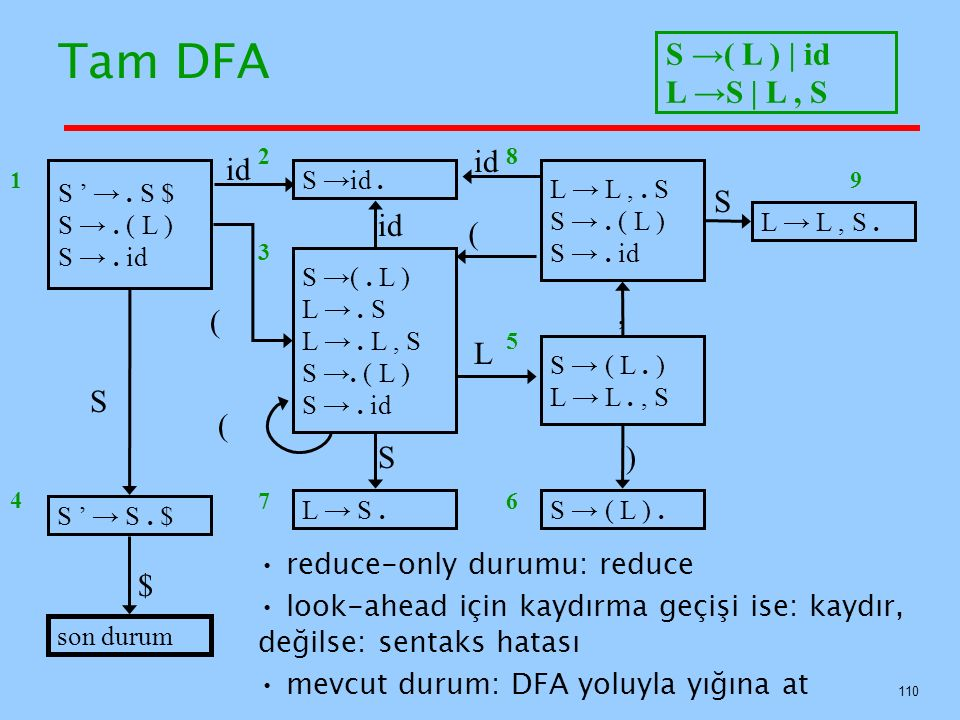 Tam DFA S →( L ) | id L →S | L , S id id S id ( , ( L S ( S ) $