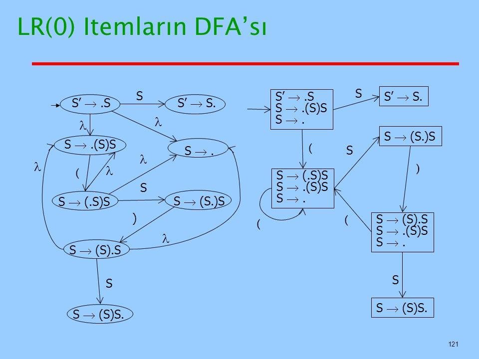 LR(0) Itemların DFA'sı       S S S'  .S S  .(S)S S  . S'  S.