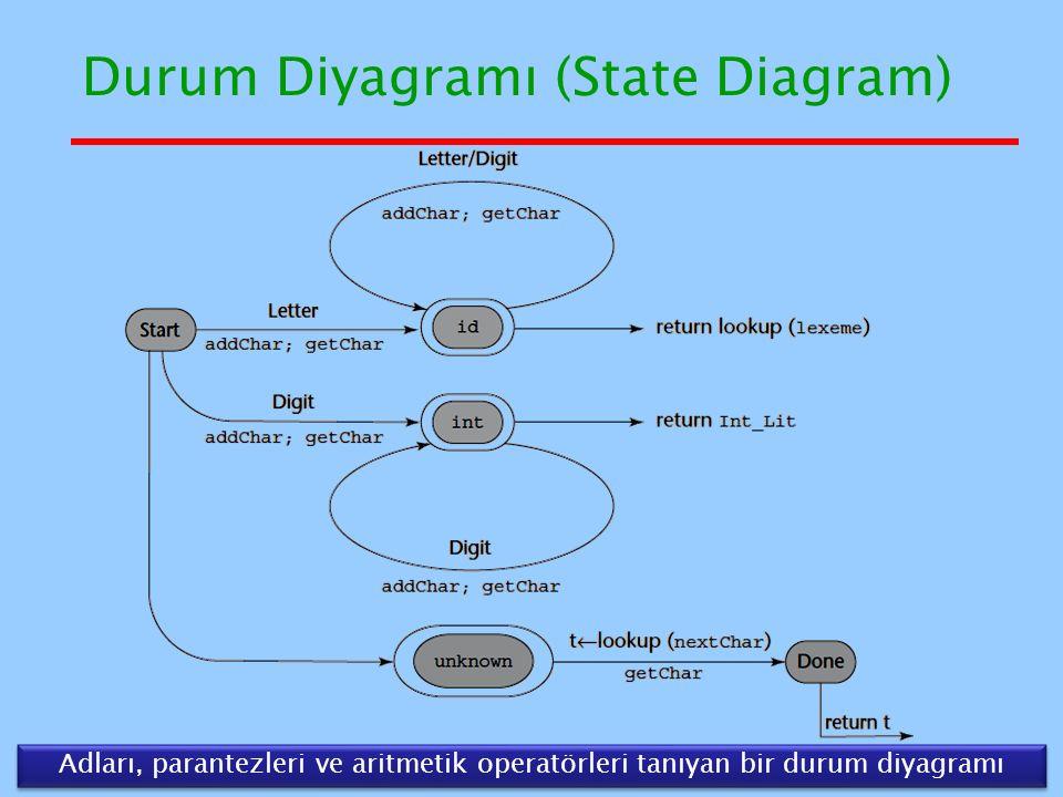 Durum Diyagramı (State Diagram)