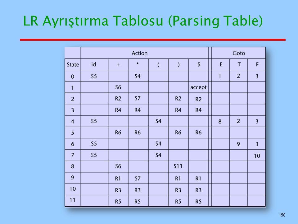 LR Ayrıştırma Tablosu (Parsing Table)