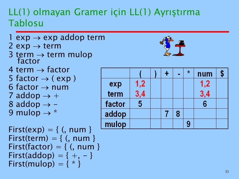 LL(1) olmayan Gramer için LL(1) Ayrıştırma Tablosu