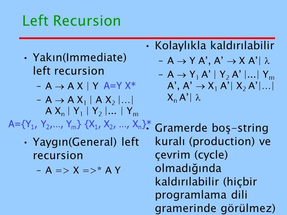 Left Recursion Kolaylıkla kaldırılabilir