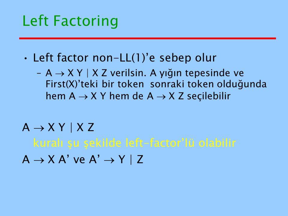 Left Factoring Left factor non-LL(1)'e sebep olur A  X Y | X Z