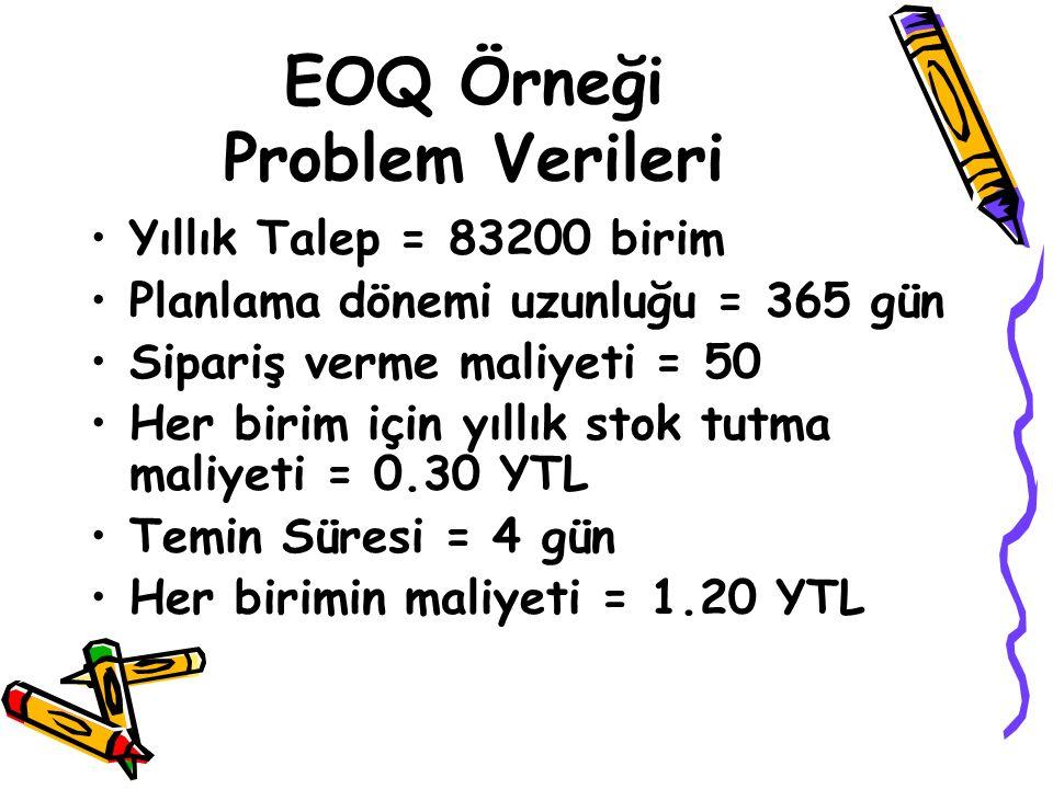 EOQ Örneği Problem Verileri