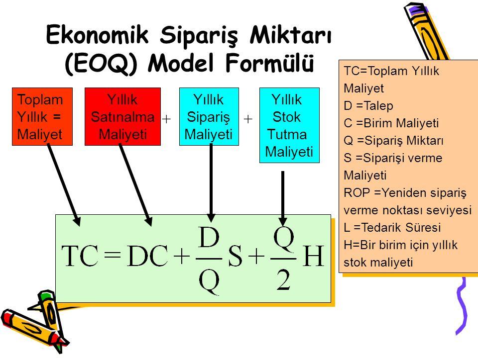 Ekonomik Sipariş Miktarı (EOQ) Model Formülü