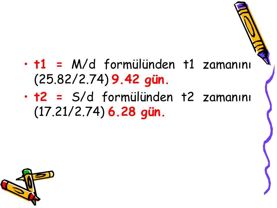 t1 = M/d formülünden t1 zamanını (25.82/2.74) 9.42 gün.