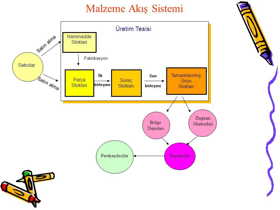 Malzeme Akış Sistemi Üretim Tesisi Satın alma Satın alma