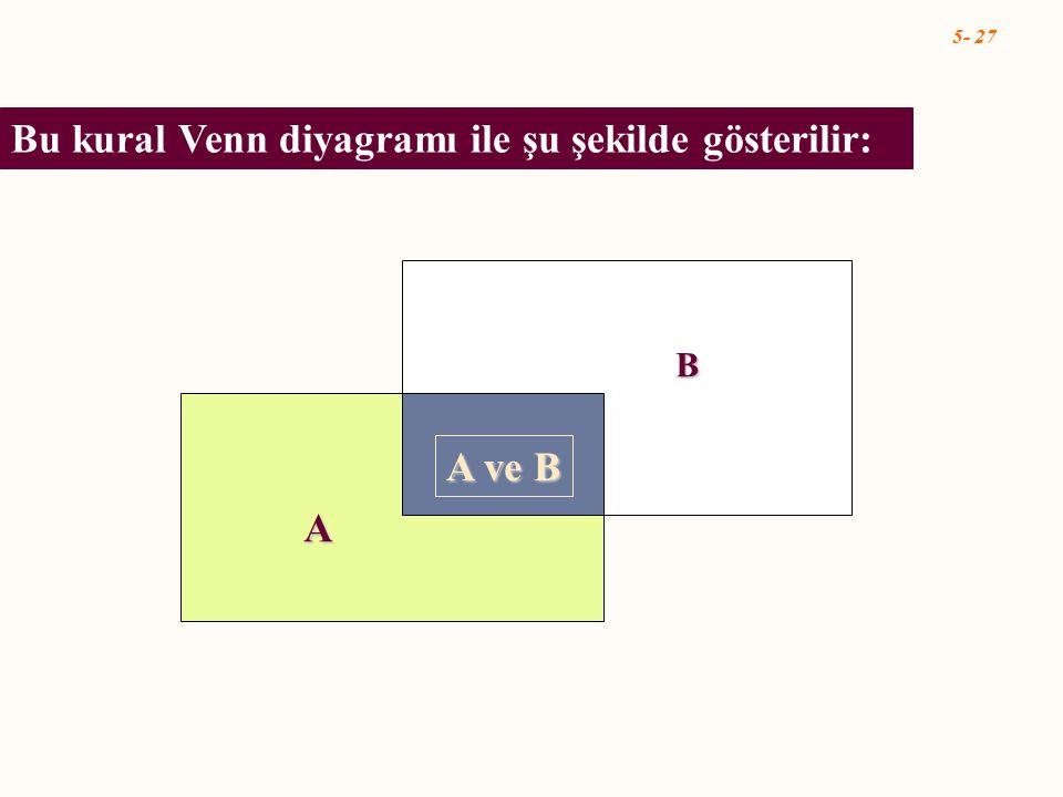 Bu kural Venn diyagramı ile şu şekilde gösterilir: