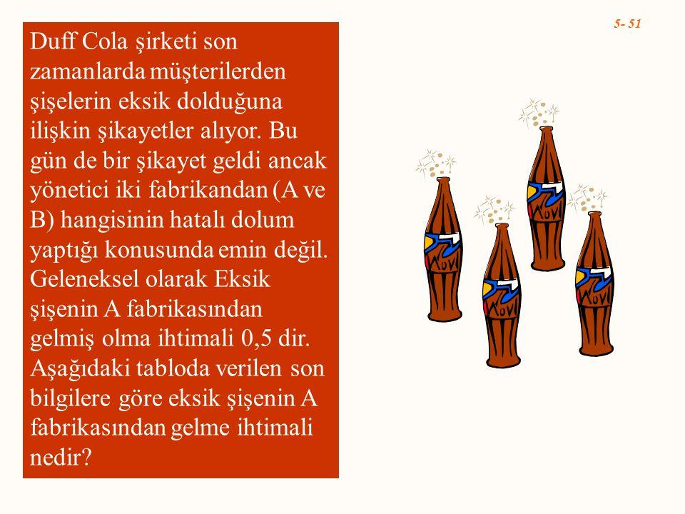 Duff Cola şirketi son zamanlarda müşterilerden şişelerin eksik dolduğuna ilişkin şikayetler alıyor.