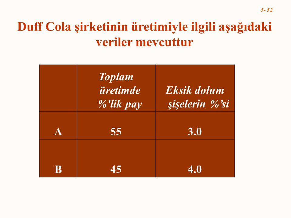 Duff Cola şirketinin üretimiyle ilgili aşağıdaki veriler mevcuttur