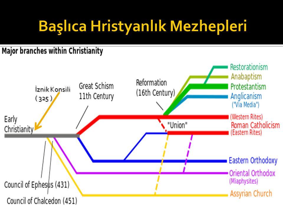 Başlıca Hristyanlık Mezhepleri