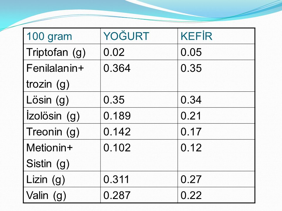 100 gram YOĞURT. KEFİR. Triptofan (g) 0.02. 0.05. Fenilalanin+ trozin (g) 0.364. 0.35. Lösin (g)