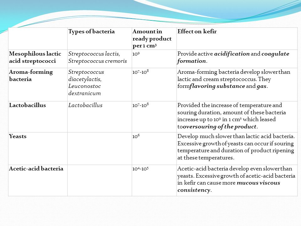 Types of bacteria Amount in ready product per 1 cm3. Effect on kefir. Mesophilous lactic acid streptococci.
