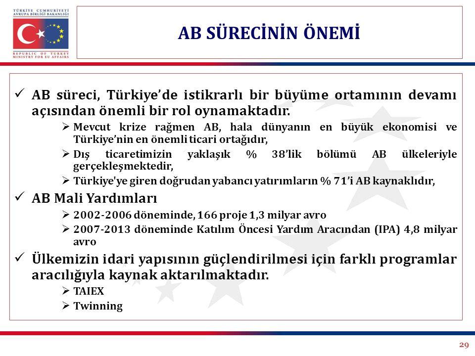 AB SÜRECİNİN ÖNEMİ AB süreci, Türkiye'de istikrarlı bir büyüme ortamının devamı açısından önemli bir rol oynamaktadır.