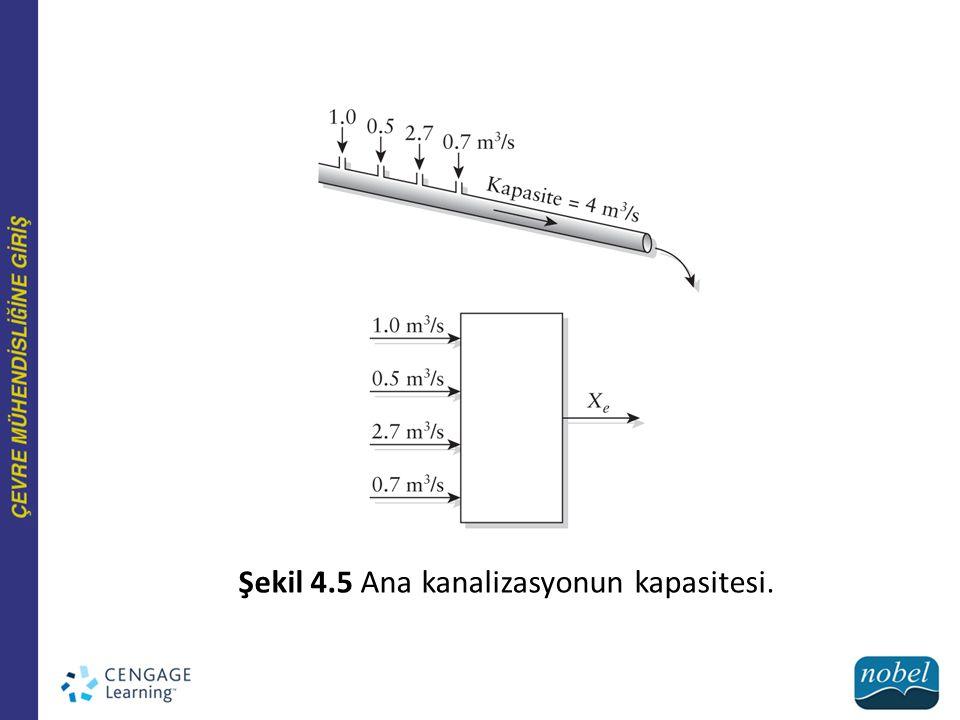 Şekil 4.5 Ana kanalizasyonun kapasitesi.