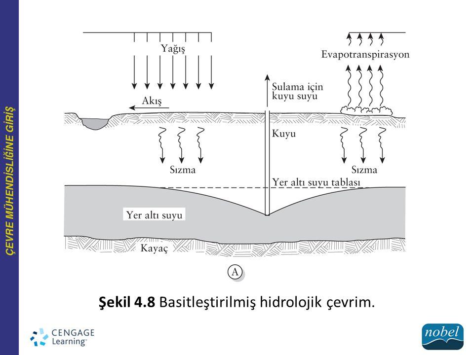 Şekil 4.8 Basitleştirilmiş hidrolojik çevrim.