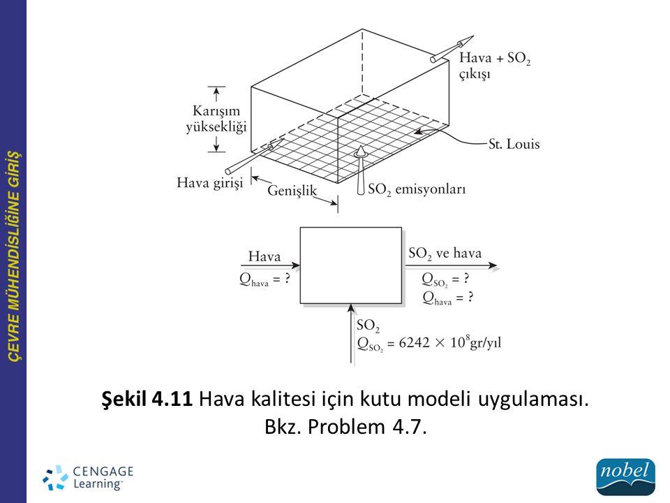 Şekil 4.11 Hava kalitesi için kutu modeli uygulaması.