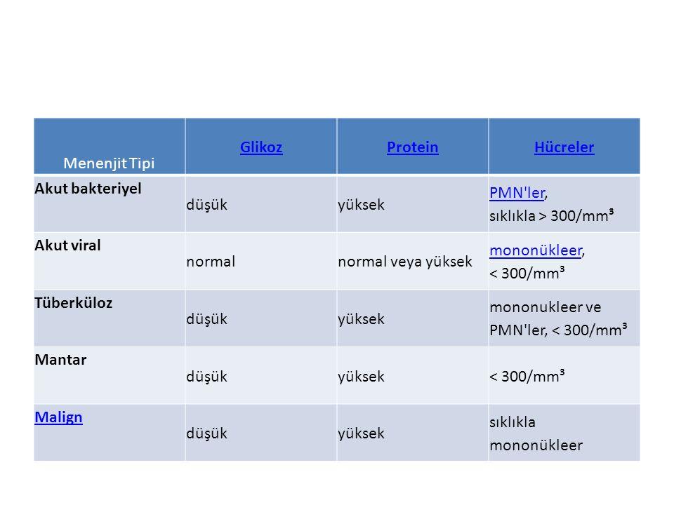 Menenjit Tipi Glikoz Protein. Hücreler. Akut bakteriyel. düşük. yüksek. PMN ler, sıklıkla > 300/mm³.