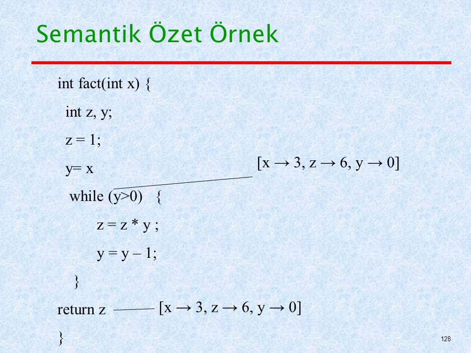 Semantik Özet Örnek int fact(int x) { int z, y; z = 1; y= x