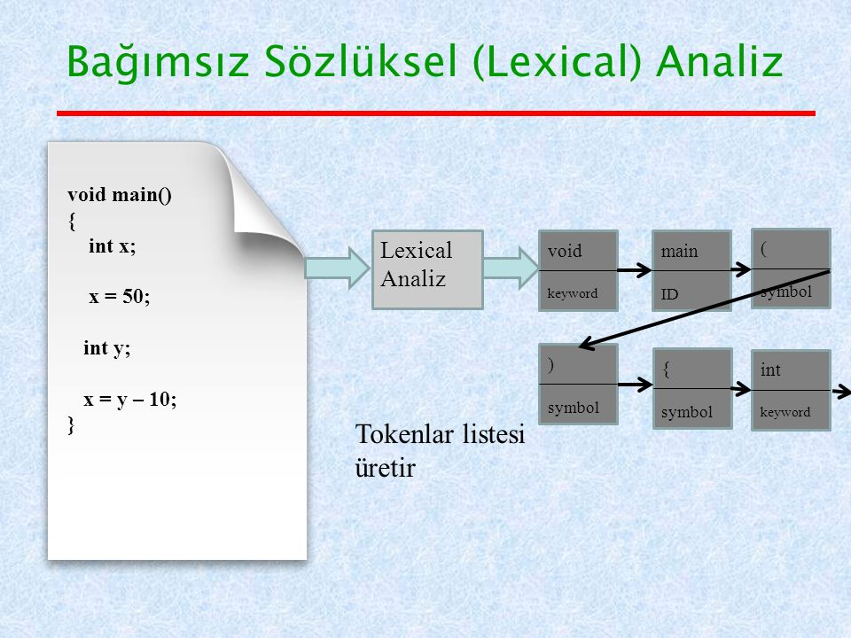 Bağımsız Sözlüksel (Lexical) Analiz