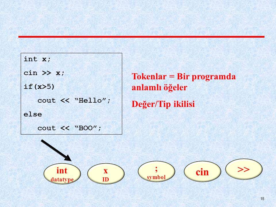 >> cin Tokenlar = Bir programda anlamlı öğeler Değer/Tip ikilisi