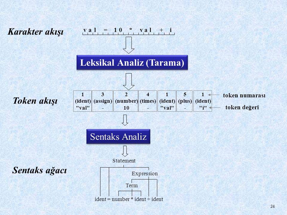 Leksikal Analiz (Tarama)