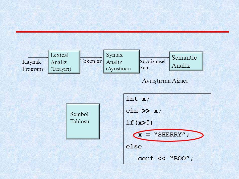 Semantic Analiz Ayrıştırma Ağacı int x; cin >> x; if(x>5)