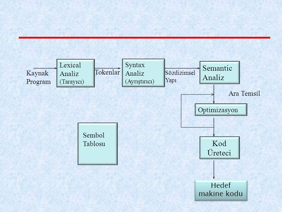 Semantic Analiz Kod Üreteci Lexical Analiz (Tarayıcı) Syntax Analiz