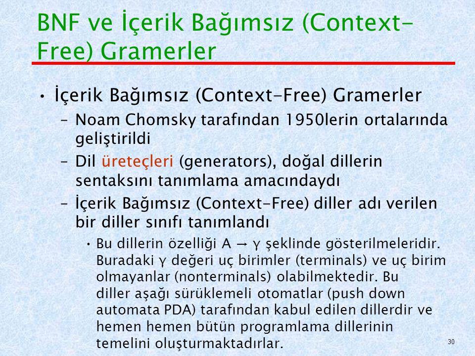 BNF ve İçerik Bağımsız (Context-Free) Gramerler