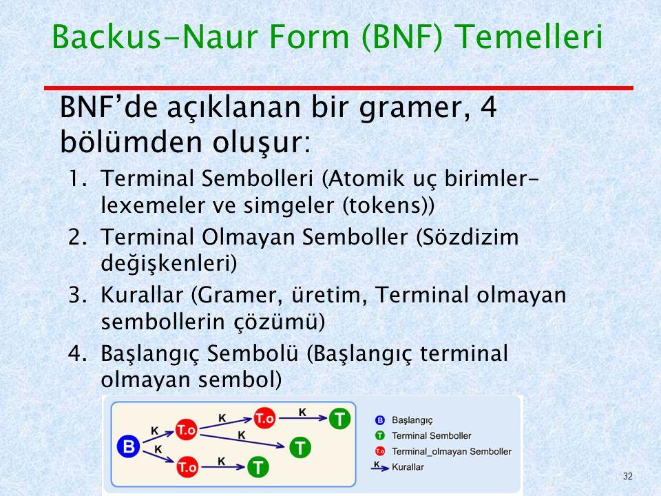 Backus-Naur Form (BNF) Temelleri