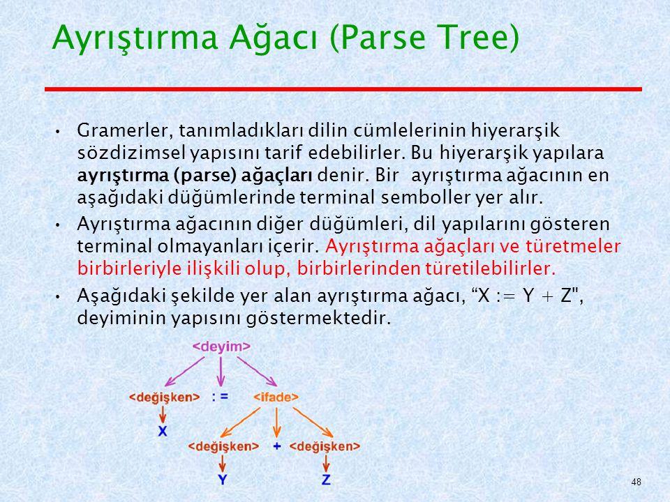 Ayrıştırma Ağacı (Parse Tree)