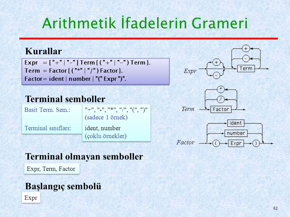 Arithmetik İfadelerin Grameri