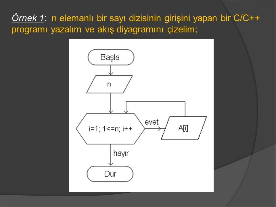 Örnek 1: n elemanlı bir sayı dizisinin girişini yapan bir C/C++ programı yazalım ve akış diyagramını çizelim;