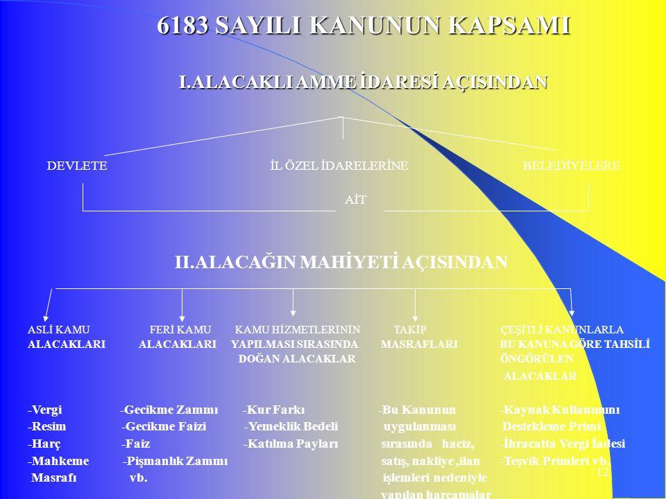 6183 SAYILI KANUNUN KAPSAMI I.ALACAKLI AMME İDARESİ AÇISINDAN