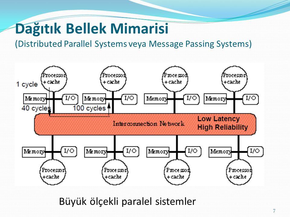 Dağıtık Bellek Mimarisi (Distributed Parallel Systems veya Message Passing Systems)