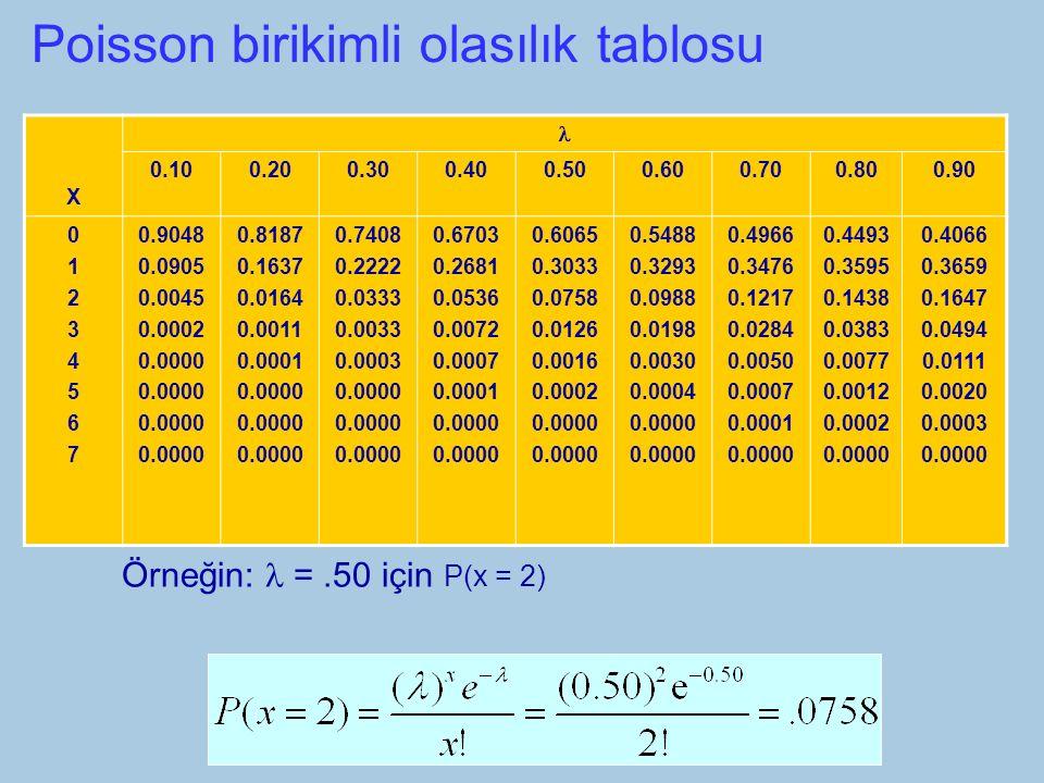 Poisson birikimli olasılık tablosu