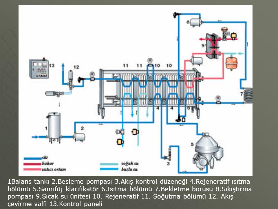 1Balans tankı 2. Besleme pompası 3. Akış kontrol düzeneği 4