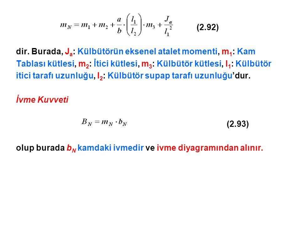(2.92) dir. Burada, Ja: Külbütörün eksenel atalet momenti, m1: Kam. Tablası kütlesi, m2: İtici kütlesi, m3: Külbütör kütlesi, l1: Külbütör.