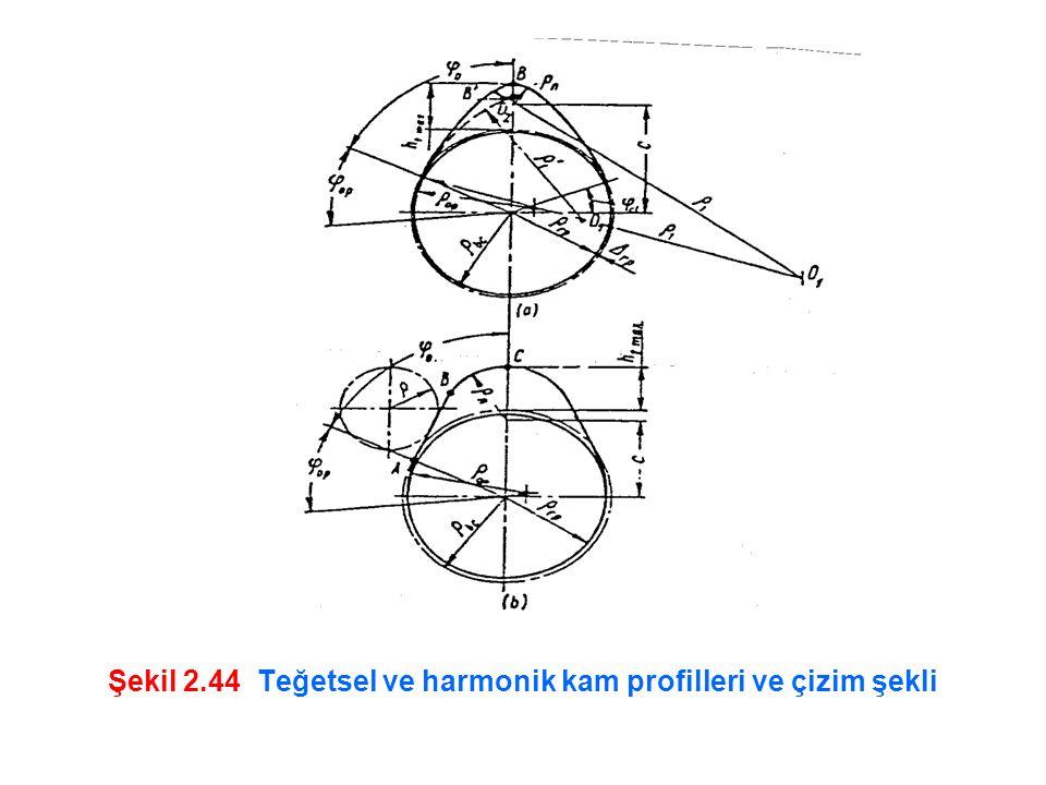 Şekil 2.44 Teğetsel ve harmonik kam profilleri ve çizim şekli