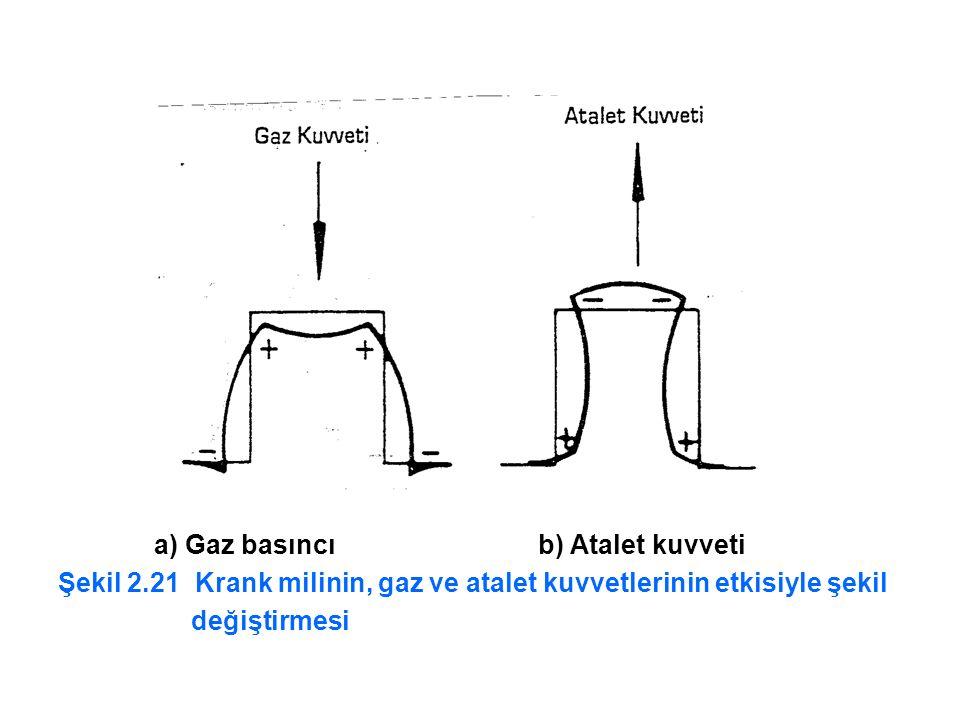 a) Gaz basıncı b) Atalet kuvveti